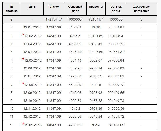 График платежей по кредиту калькулятор втб