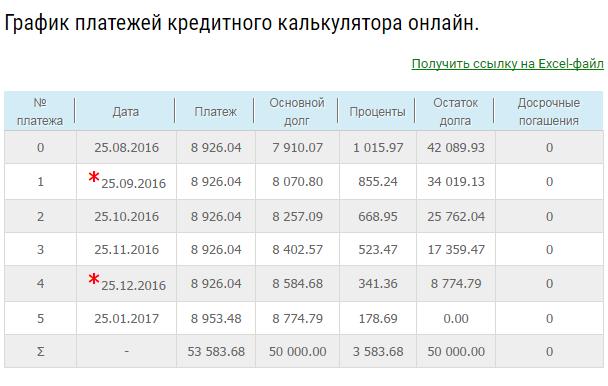 Сравнение кредитов восточный экспресс банк способы погашения кредита