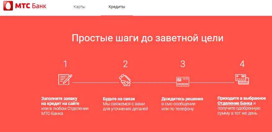 Онлайн заявка на кредит решение по смс