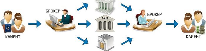 где взять деньги, если банки не дают кредит